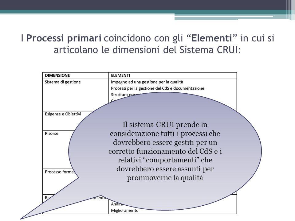 I Processi primari coincidono con gli Elementi in cui si articolano le dimensioni del Sistema CRUI: