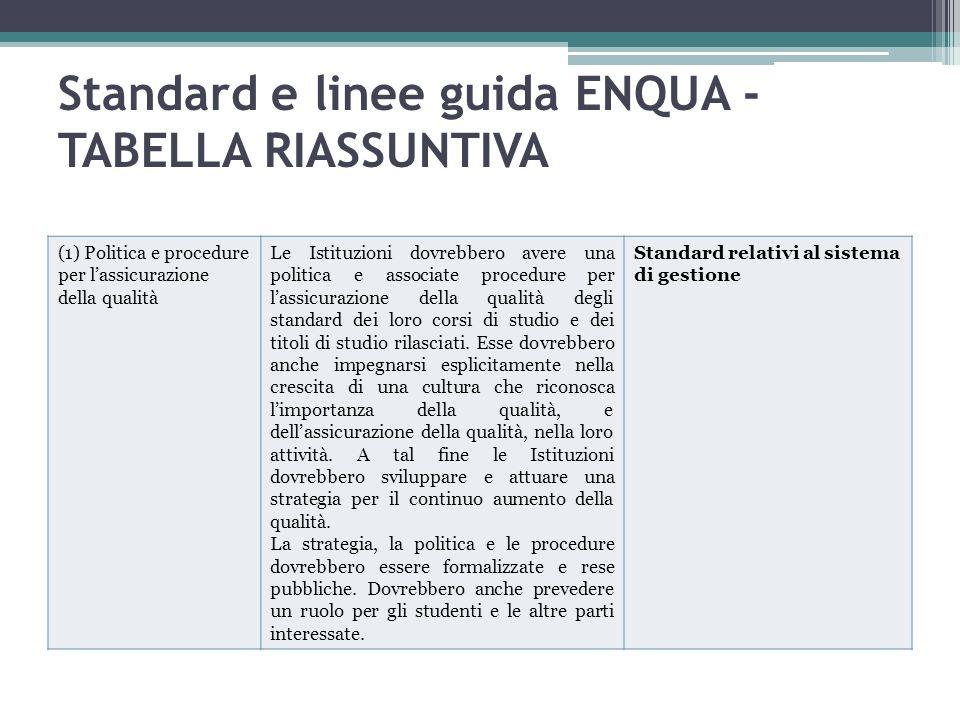 Standard e linee guida ENQUA - TABELLA RIASSUNTIVA