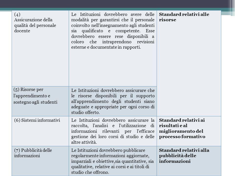 (4) Assicurazione della qualità del personale docente.
