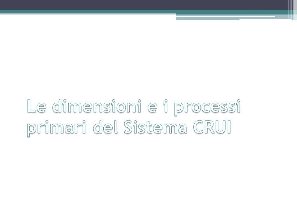 Le dimensioni e i processi primari del Sistema CRUI