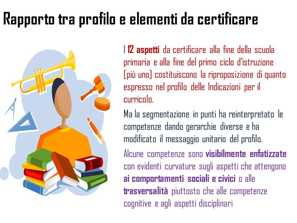 Rapporto tra profilo e elementi da certificare