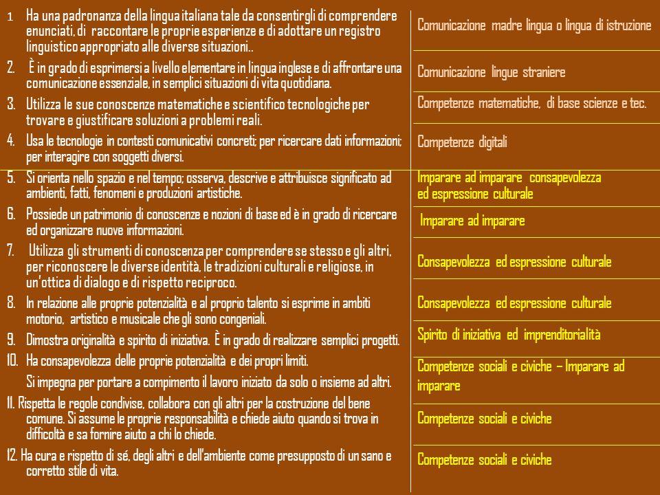 Comunicazione madre lingua o lingua di istruzione