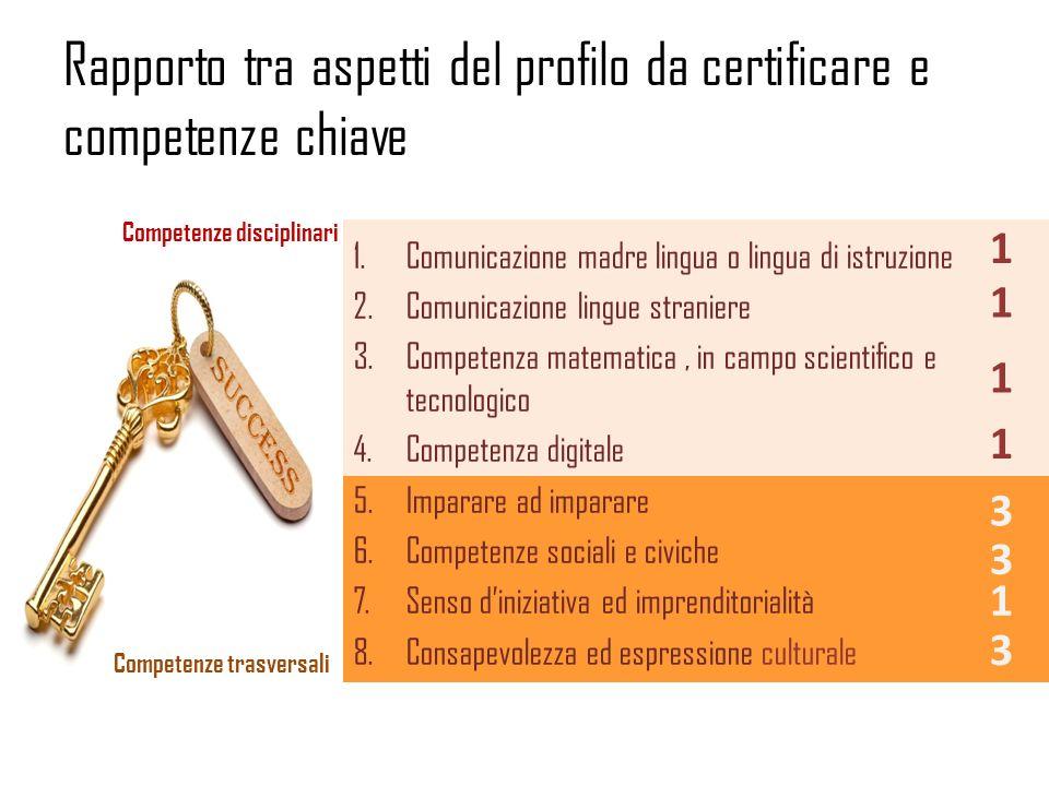 Rapporto tra aspetti del profilo da certificare e competenze chiave