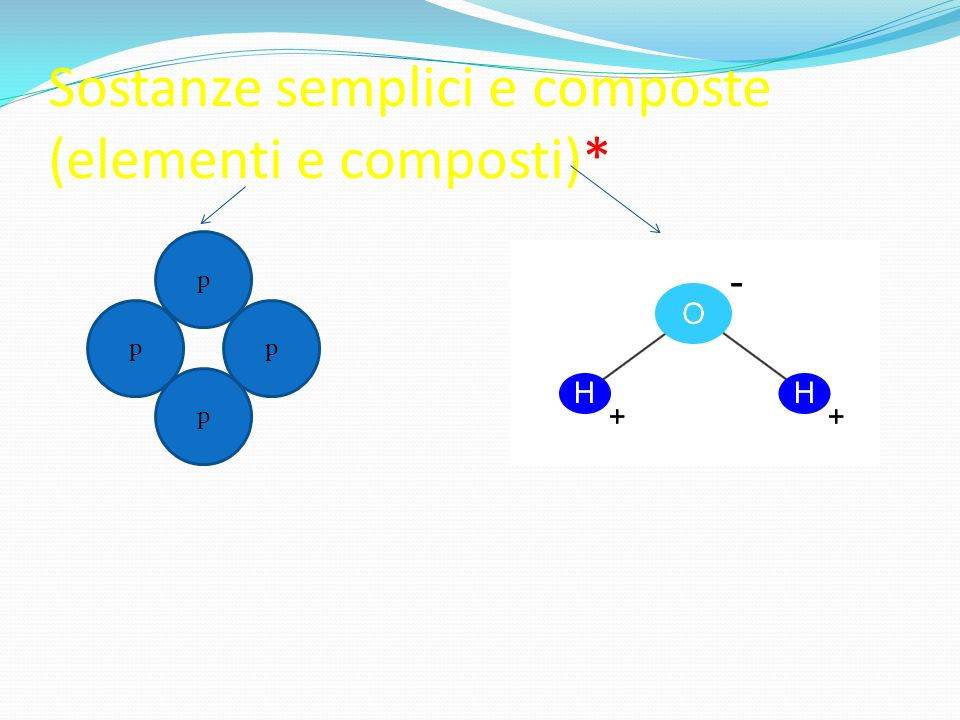 Sostanze semplici e composte (elementi e composti)*