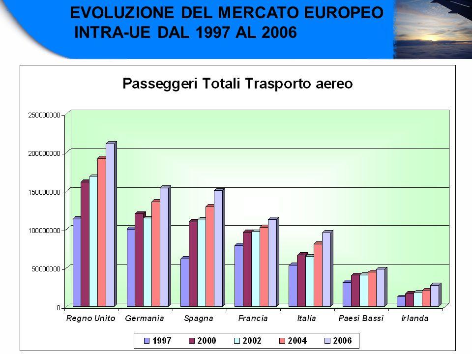 EVOLUZIONE DEL MERCATO EUROPEO