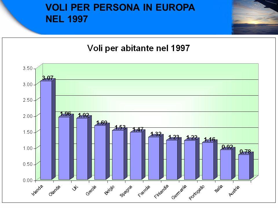 VOLI PER PERSONA IN EUROPA
