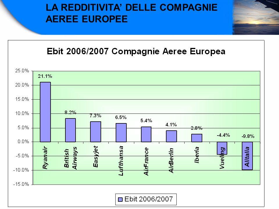 LA REDDITIVITA' DELLE COMPAGNIE