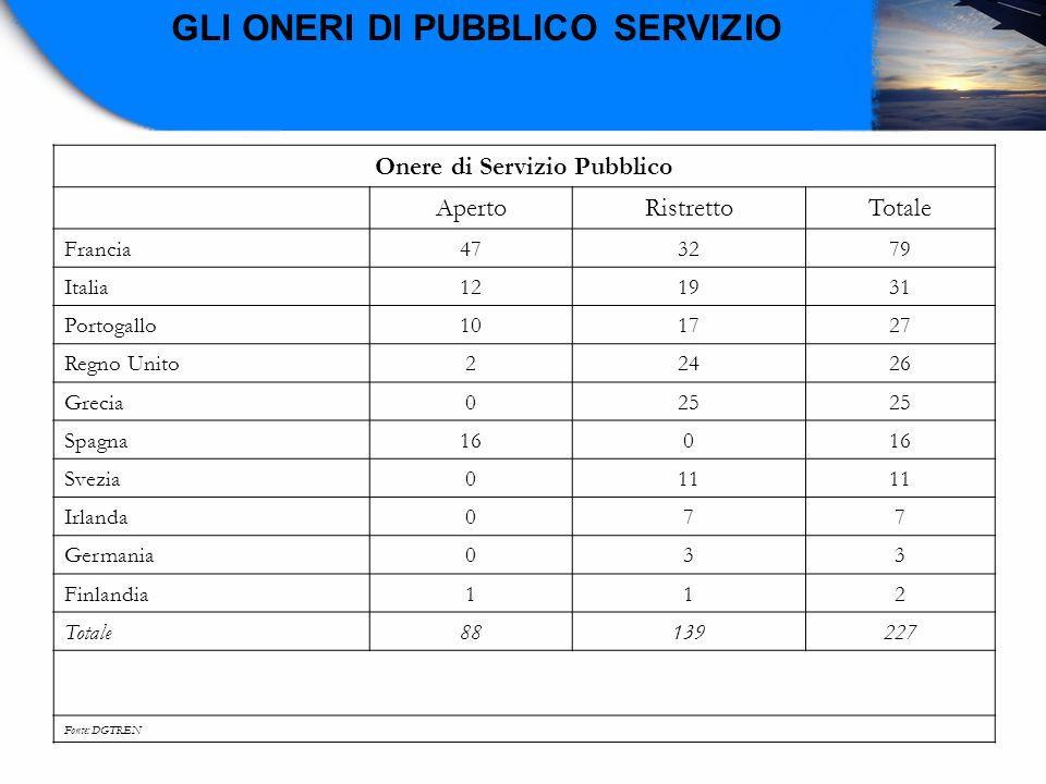 Onere di Servizio Pubblico