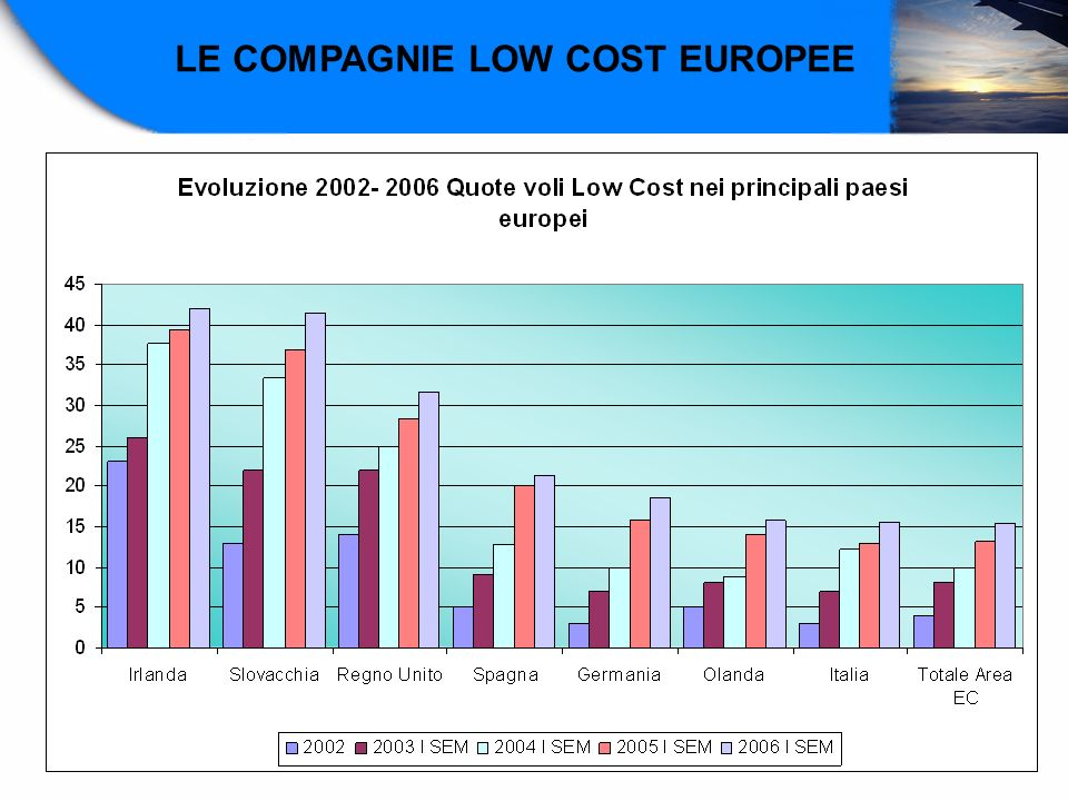 LE COMPAGNIE LOW COST EUROPEE