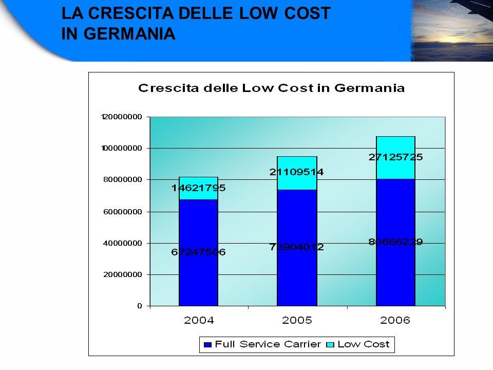 LA CRESCITA DELLE LOW COST
