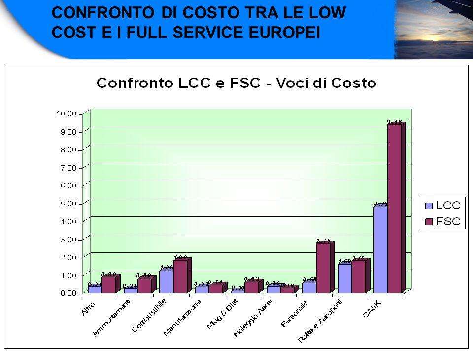 CONFRONTO DI COSTO TRA LE LOW