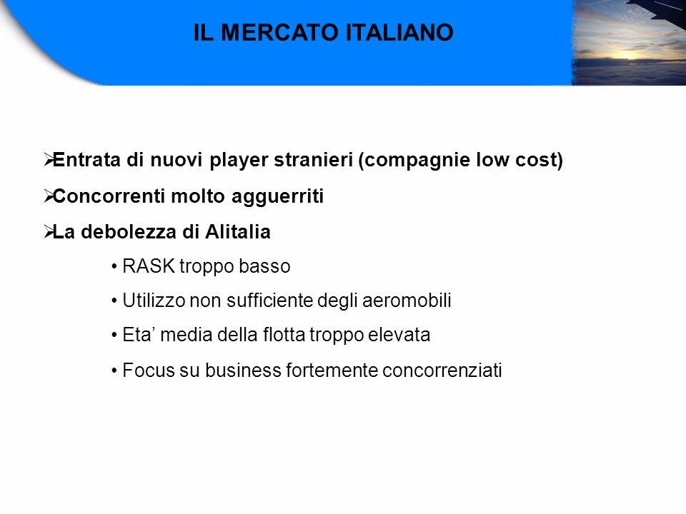 IL MERCATO ITALIANOEntrata di nuovi player stranieri (compagnie low cost) Concorrenti molto agguerriti.
