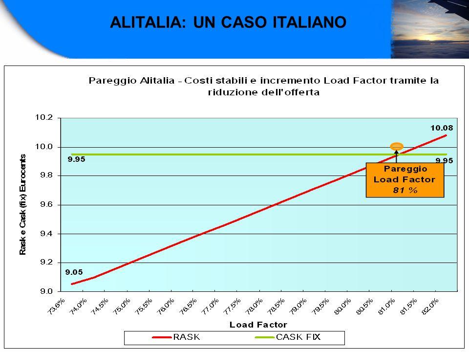 ALITALIA: UN CASO ITALIANO