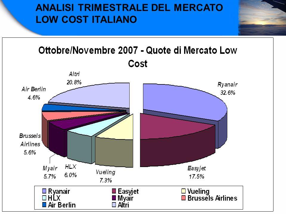ANALISI TRIMESTRALE DEL MERCATO