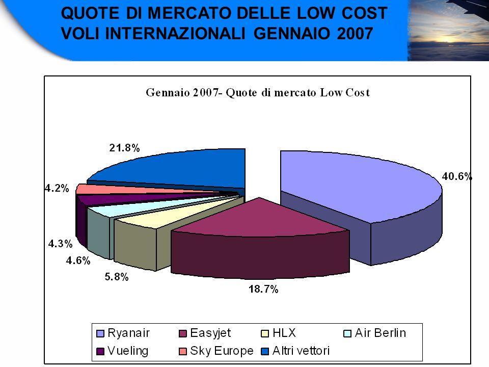 QUOTE DI MERCATO DELLE LOW COST