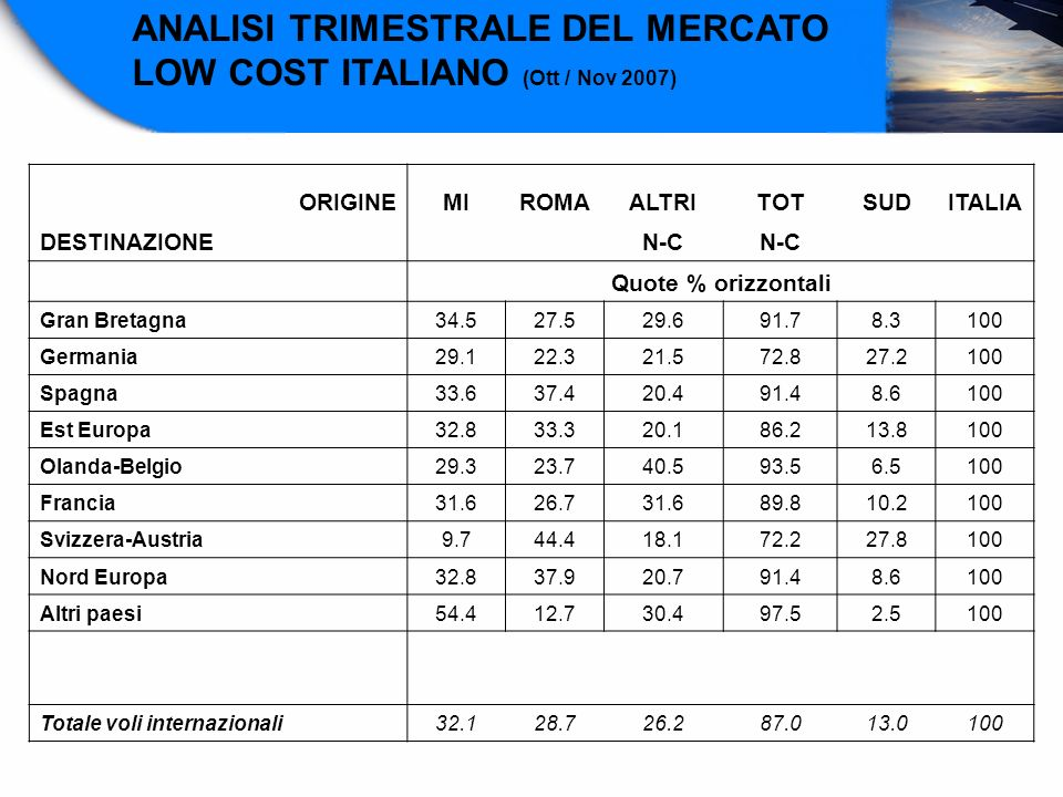 ANALISI TRIMESTRALE DEL MERCATO LOW COST ITALIANO (Ott / Nov 2007)