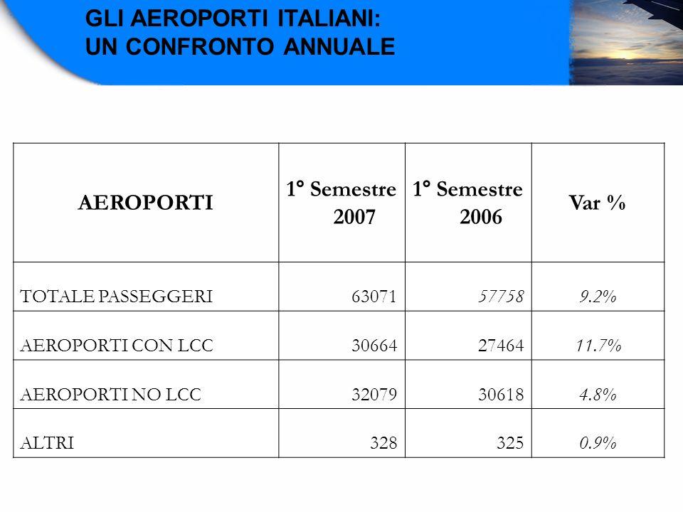 GLI AEROPORTI ITALIANI: UN CONFRONTO ANNUALE