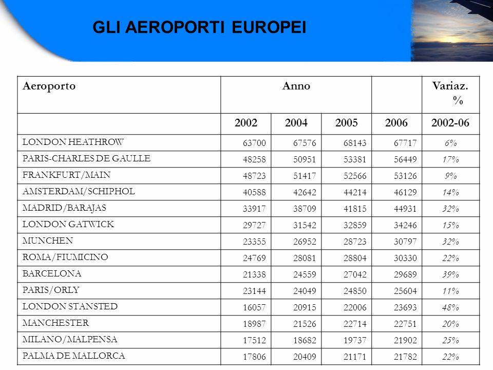 GLI AEROPORTI EUROPEI Aeroporto Anno Variaz. % 2002 2004 2005 2006