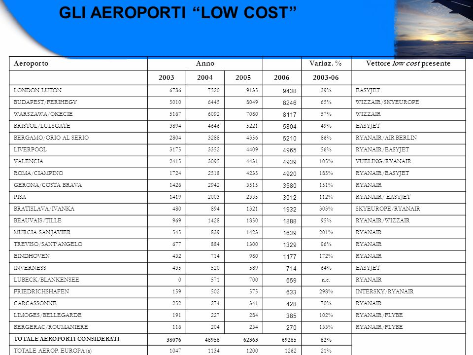 Vettore low cost presente