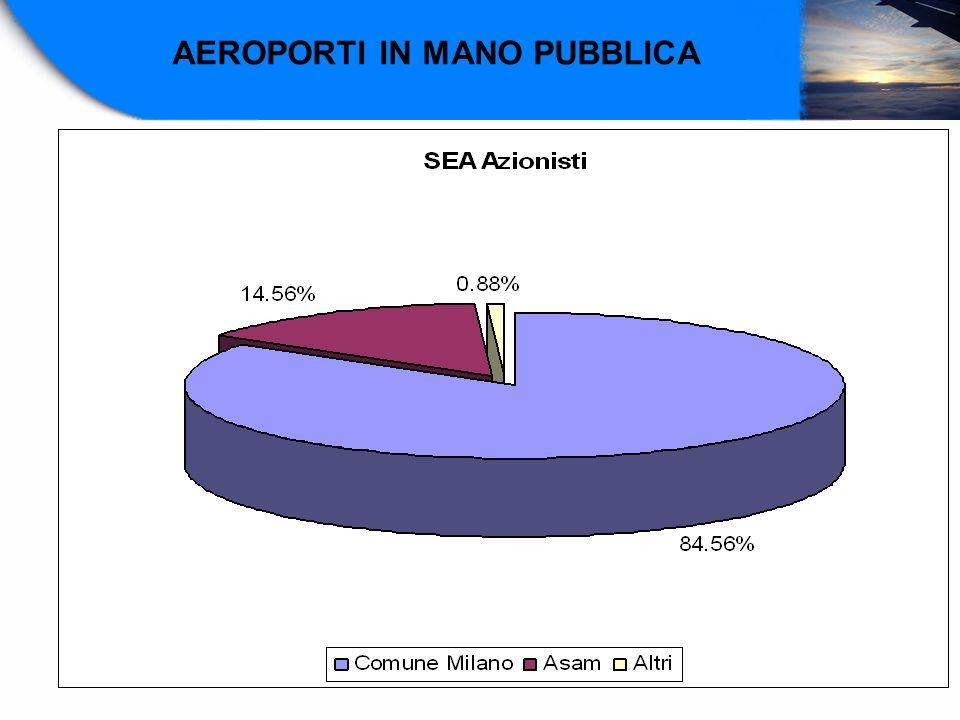 AEROPORTI IN MANO PUBBLICA