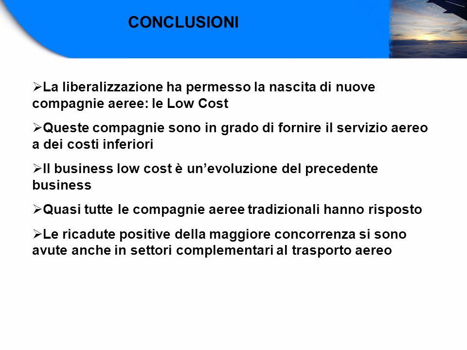 CONCLUSIONI La liberalizzazione ha permesso la nascita di nuove compagnie aeree: le Low Cost.