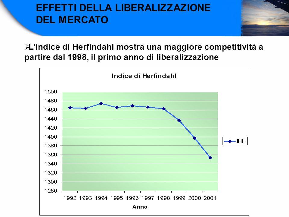 EFFETTI DELLA LIBERALIZZAZIONE DEL MERCATO