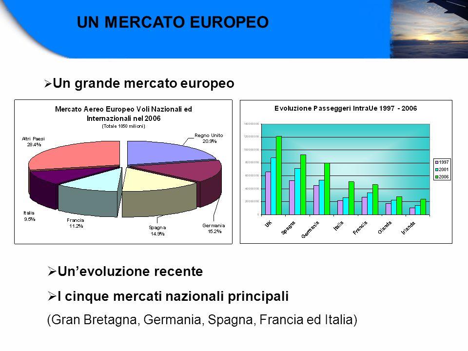 UN MERCATO EUROPEO Un'evoluzione recente