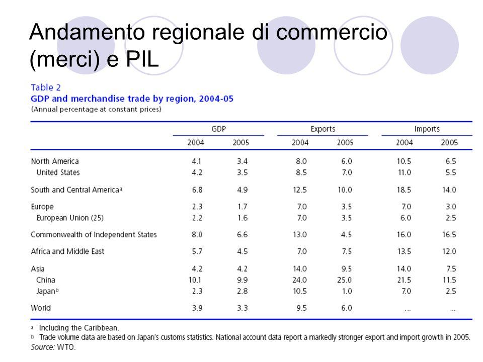 Andamento regionale di commercio (merci) e PIL