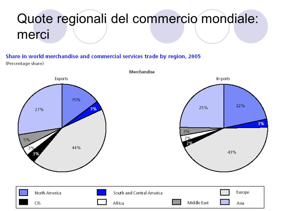 Quote regionali del commercio mondiale: merci