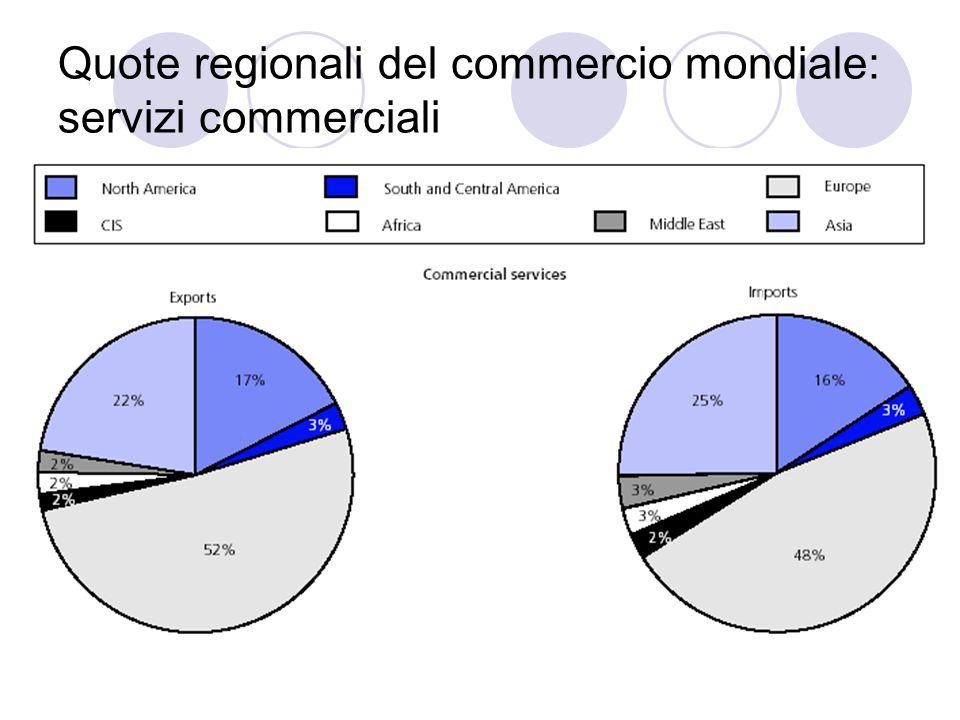 Quote regionali del commercio mondiale: servizi commerciali
