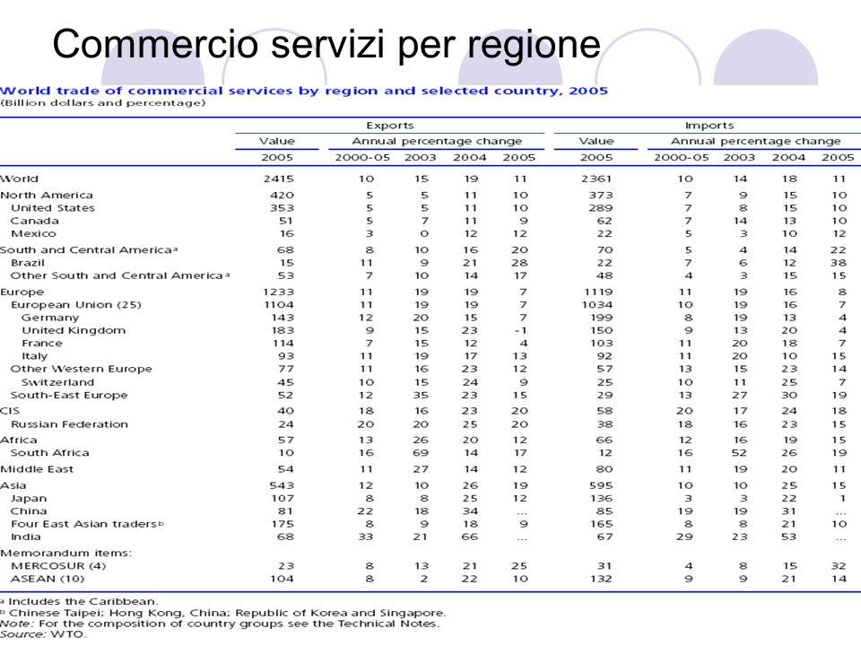 Commercio servizi per regione