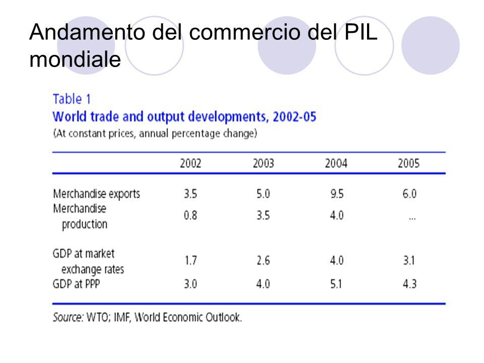 Andamento del commercio del PIL mondiale