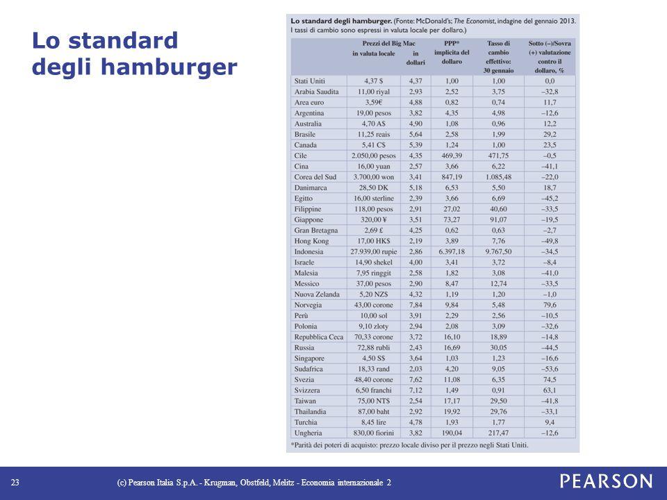 Lo standard degli hamburger