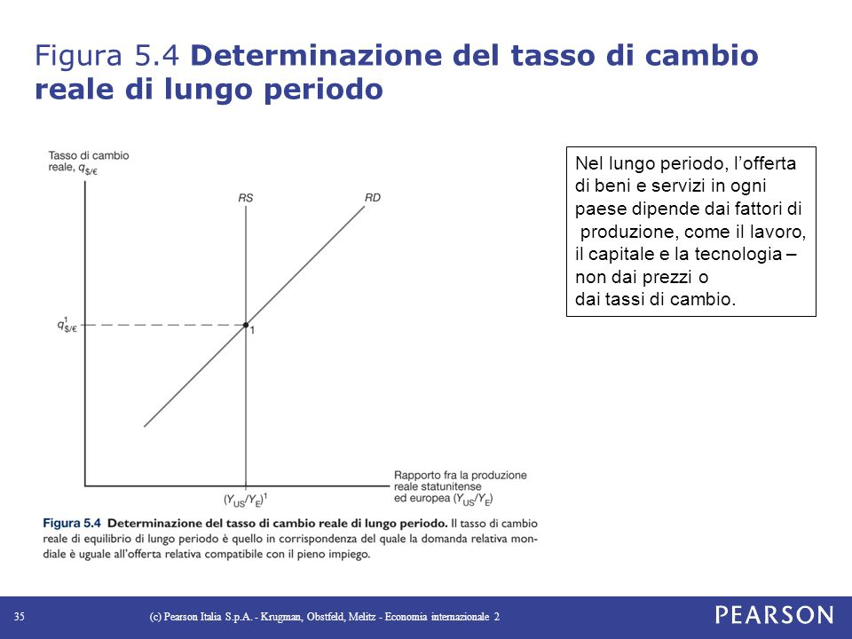 Figura 5.4 Determinazione del tasso di cambio reale di lungo periodo