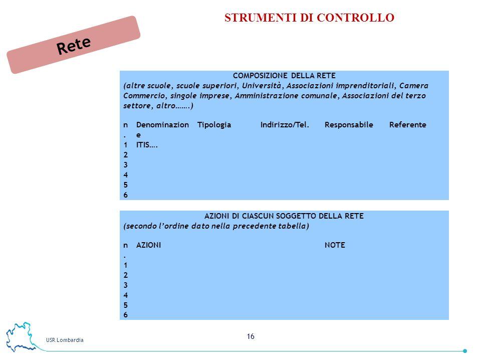 COMPOSIZIONE DELLA RETE AZIONI DI CIASCUN SOGGETTO DELLA RETE