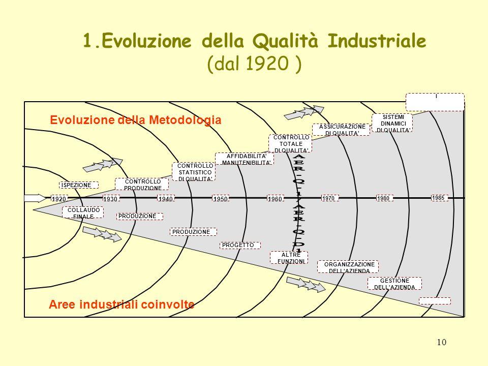 1.Evoluzione della Qualità Industriale (dal 1920 )