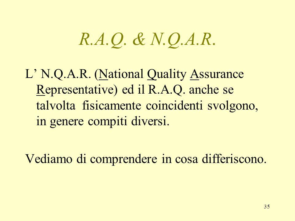 R.A.Q. & N.Q.A.R.