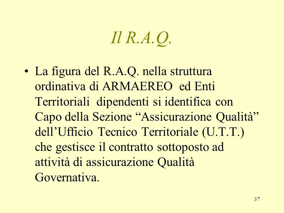 Il R.A.Q.