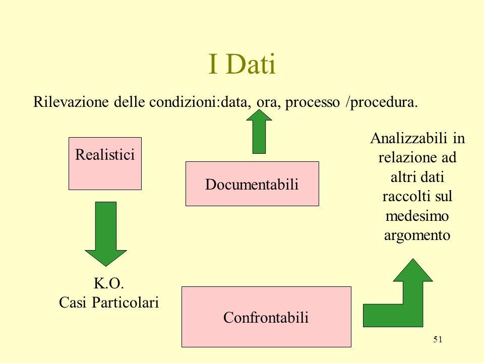 I Dati Rilevazione delle condizioni:data, ora, processo /procedura.