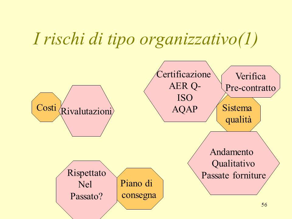 I rischi di tipo organizzativo(1)