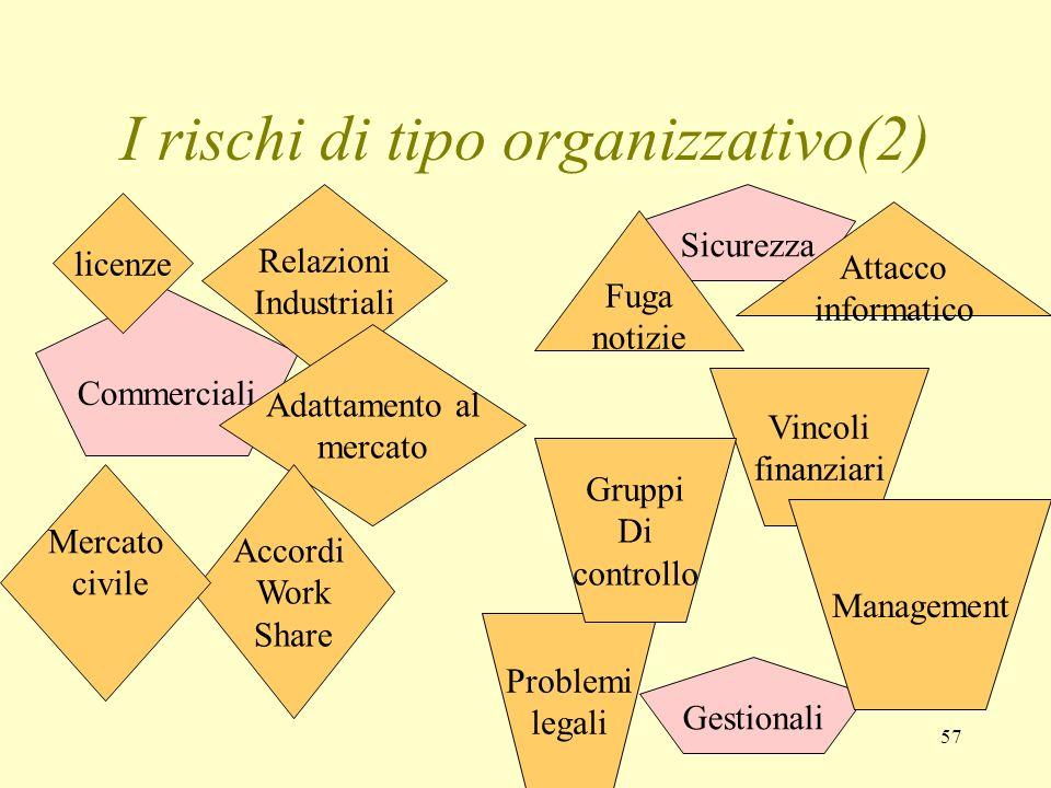 I rischi di tipo organizzativo(2)