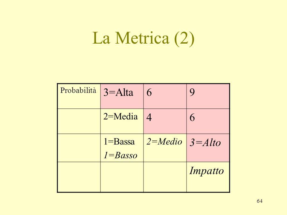 La Metrica (2) 3=Alta 6 9 4 3=Alto Impatto 2=Media 1=Bassa 1=Basso