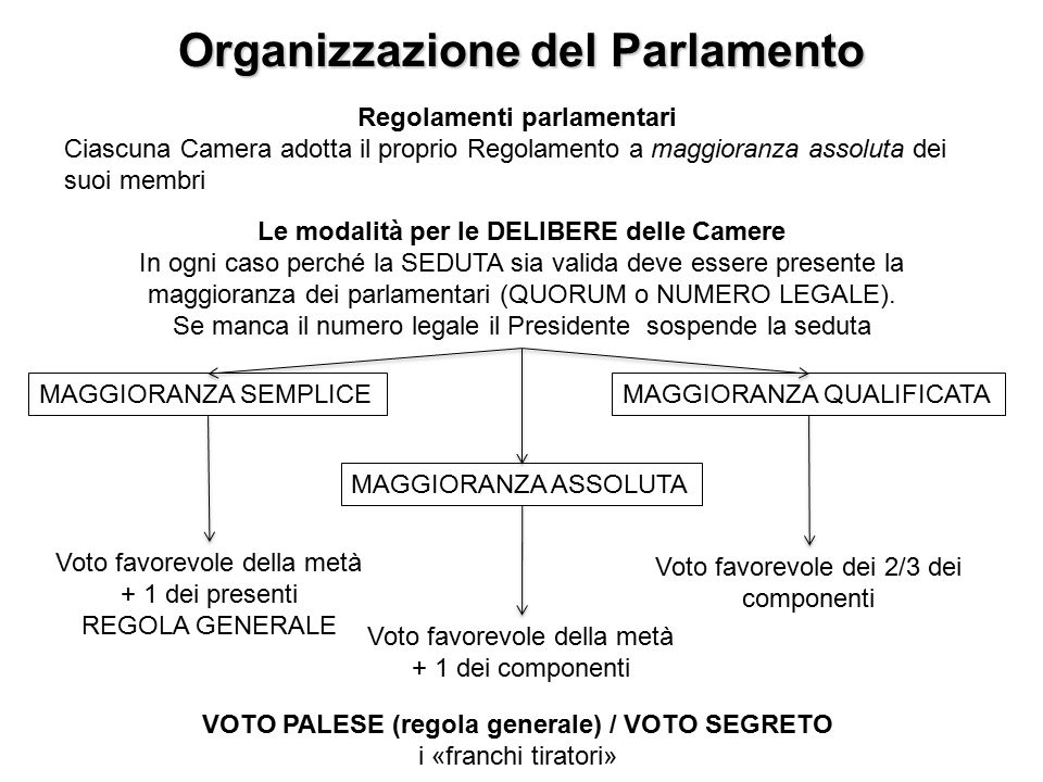Parlamento parlamento ppt video online scaricare for Numero membri camera dei deputati