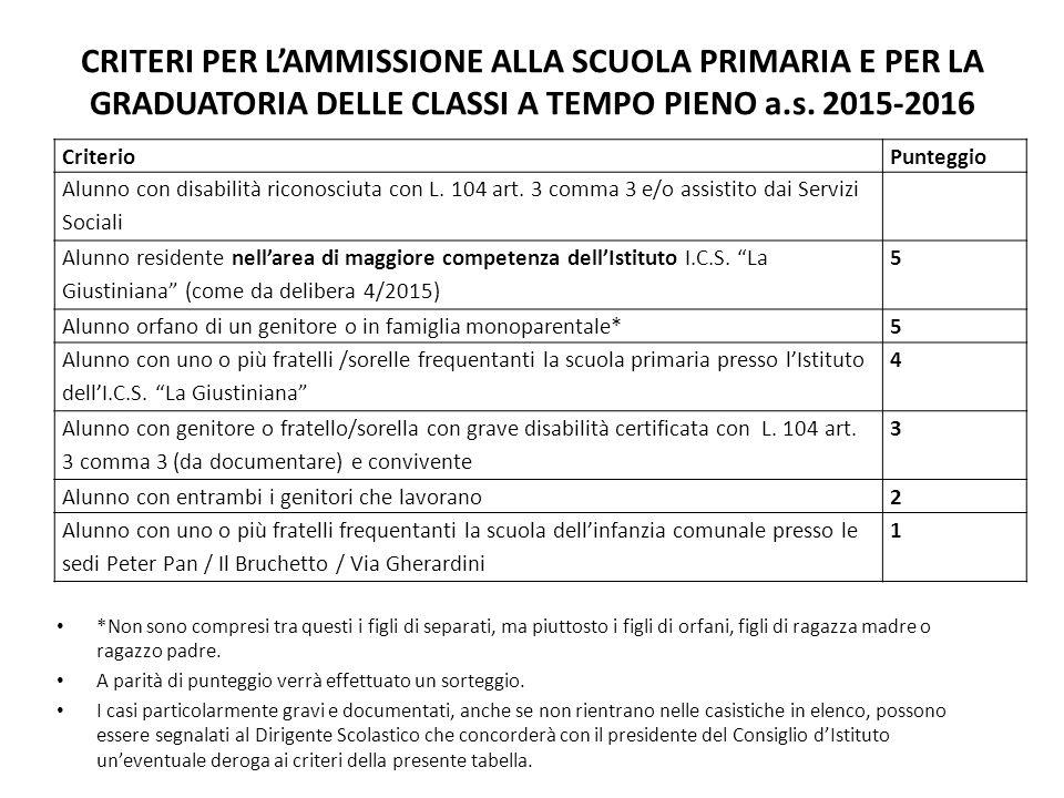 CRITERI PER L'AMMISSIONE ALLA SCUOLA PRIMARIA E PER LA GRADUATORIA DELLE CLASSI A TEMPO PIENO a.s. 2015-2016