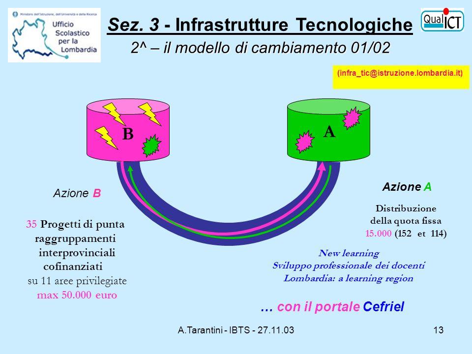 Sez. 3 - Infrastrutture Tecnologiche 2^ – il modello di cambiamento 01/02