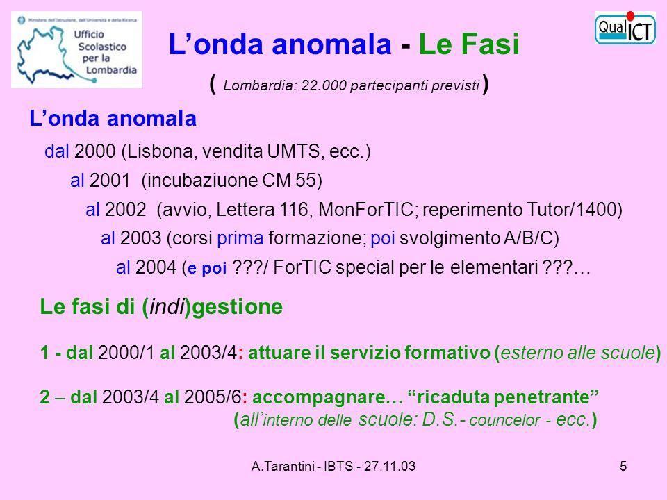 L'onda anomala - Le Fasi ( Lombardia: 22.000 partecipanti previsti )