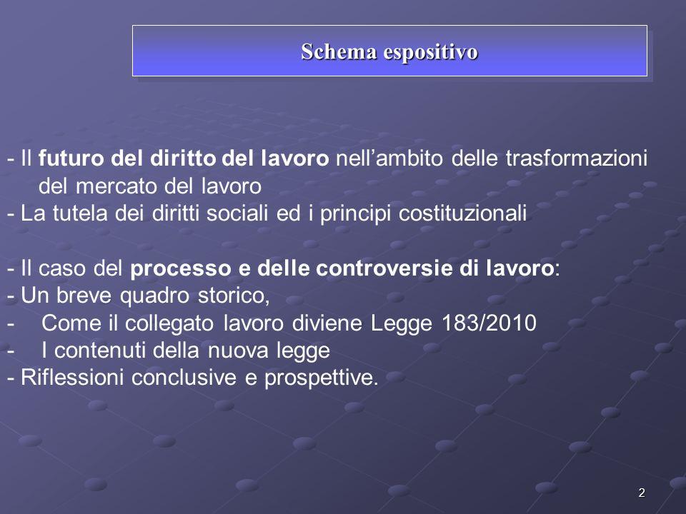 Schema espositivo - Il futuro del diritto del lavoro nell'ambito delle trasformazioni. del mercato del lavoro.