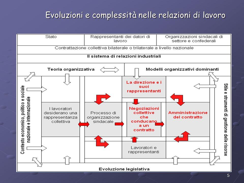 Evoluzioni e complessità nelle relazioni di lavoro