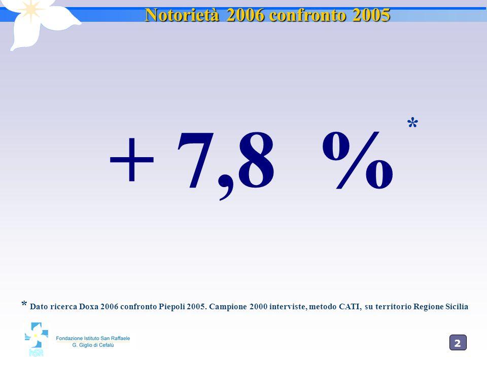 + 7,8 % * Notorietà 2006 confronto 2005