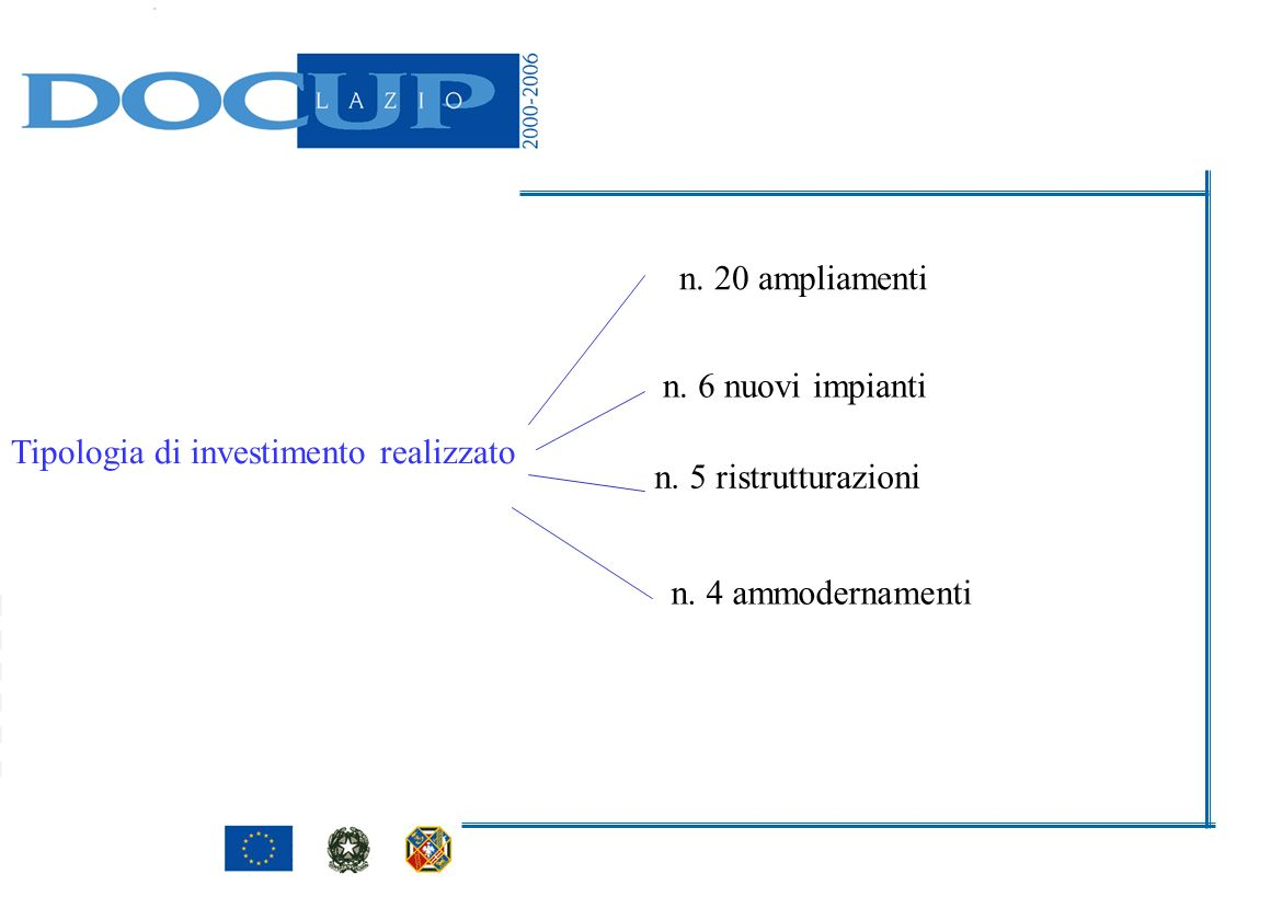 n. 20 ampliamenti n. 6 nuovi impianti. Tipologia di investimento realizzato. n. 5 ristrutturazioni.